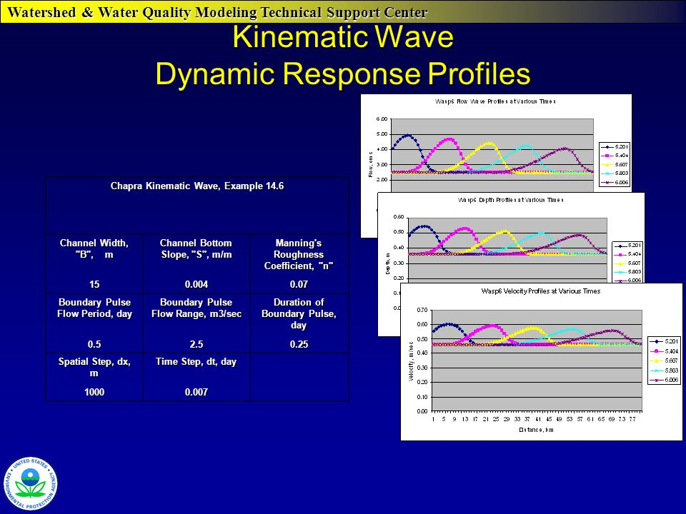 Watershed & Water Quality Modeling Technical Support Center Kinematic Wave Dynamic Response Profiles Chapra Kinematic Wave, Example 14.6 Channel Width, B , m Channel Bottom Slope, S , m/m Manning s Roughness Coefficient, n 150.0040.07 Boundary Pulse Flow Period, day Boundary Pulse Flow Range, m3/sec Duration of Boundary Pulse, day 0.52.50.25 Spatial Step, dx, m Time Step, dt, day 10000.007