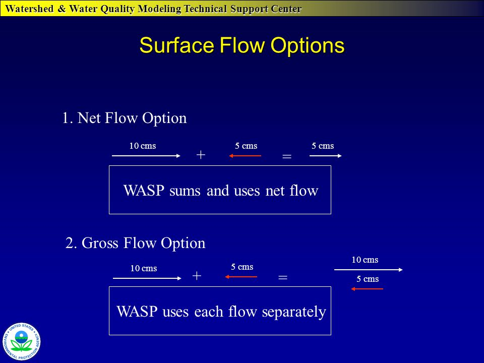 Watershed & Water Quality Modeling Technical Support Center Surface Flow Options + = 1.