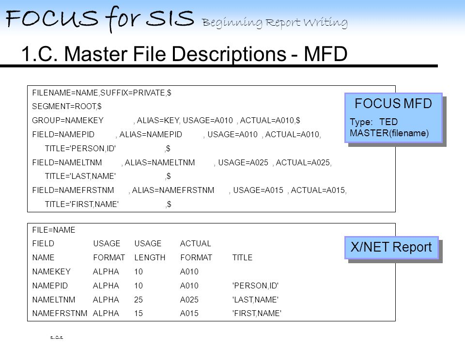 FOCUS for SIS Beginning Report Writing FILENAME=NAME,SUFFIX=PRIVATE,$ SEGMENT=ROOT,$ GROUP=NAMEKEY, ALIAS=KEY, USAGE=A010, ACTUAL=A010,$ FIELD=NAMEPID, ALIAS=NAMEPID, USAGE=A010, ACTUAL=A010, TITLE= PERSON,ID ,$ FIELD=NAMELTNM, ALIAS=NAMELTNM, USAGE=A025, ACTUAL=A025, TITLE= LAST,NAME ,$ FIELD=NAMEFRSTNM, ALIAS=NAMEFRSTNM, USAGE=A015, ACTUAL=A015, TITLE= FIRST,NAME ,$ FILE=NAME FIELDUSAGEUSAGEACTUAL NAMEFORMATLENGTHFORMATTITLE NAMEKEYALPHA10A010 NAMEPIDALPHA10A010 PERSON,ID NAMELTNMALPHA25A025 LAST,NAME NAMEFRSTNMALPHA15A015 FIRST,NAME FOCUS MFD Type: TED MASTER(filename) FOCUS MFD Type: TED MASTER(filename) X/NET Report 1.C.