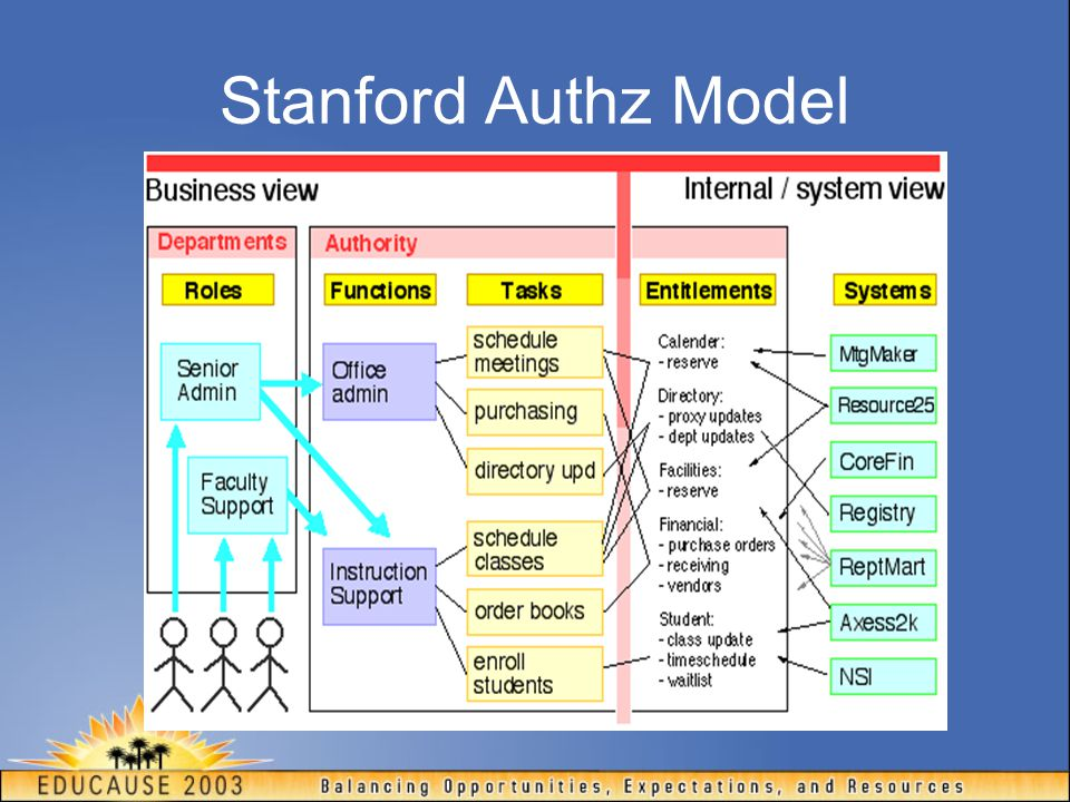 Stanford Authz Model