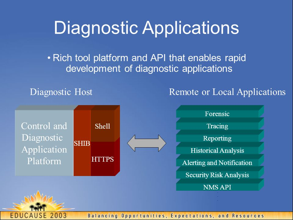 NMS API Diagnostic Applications Rich tool platform and API that enables rapid development of diagnostic applications Control and Diagnostic Application Platform Security Risk Analysis Alerting and Notification Historical Analysis Reporting Tracing Forensic SHIB HTTPS Shell......