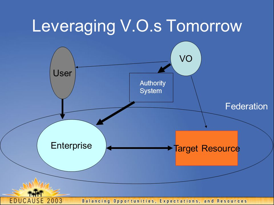 Leveraging V.O.s Tomorrow VO Target Resource User Enterprise Federation Authority System