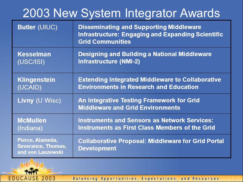 Other New Awards in 2003 Chase (Duke), Ramakrishnan (MCNC) Collaborative Research: A Grid Service for Dynamic Virtual Clusters Gemmil (UAB) NMI-Enabled Open Source Collaboration Tools for Virtual Organizations Karonis (Northern Illinois) Critical Globus-enabled Implementation of the MPI-2 Standard Lumsdaine (Indiana) Scalable Fault Tolerance for MPI Ramachandran (Ga Tech) Exploration of Middleware Technologies for Ubiquitous Computing with Applications to Grid Computing Saltz (Ohio St.