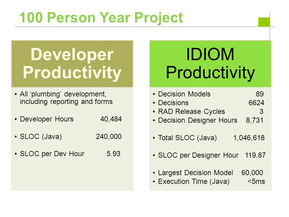 Developer Productivity All 'plumbing' development, including reporting and forms Developer Hours 40,484 SLOC (Java) 240,000 SLOC per Dev Hour 5.93 IDI