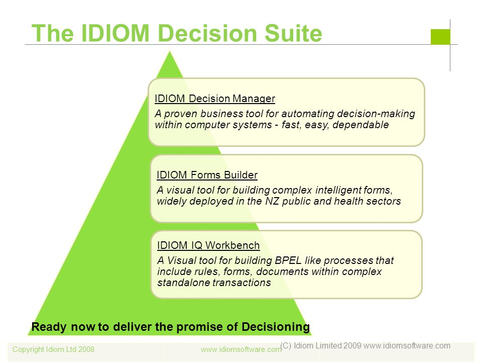 Copyright Idiom Ltd 2008www.idiomsoftware.com The IDIOM Decision Suite IDIOM Decision Manager A proven business tool for automating decision-making wi