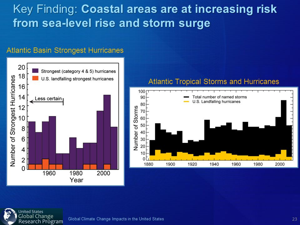 23 Global Climate Change Impacts in the United States 23 Key Finding: Coastal areas are at increasing risk from sea-level rise and storm surge Atlanti