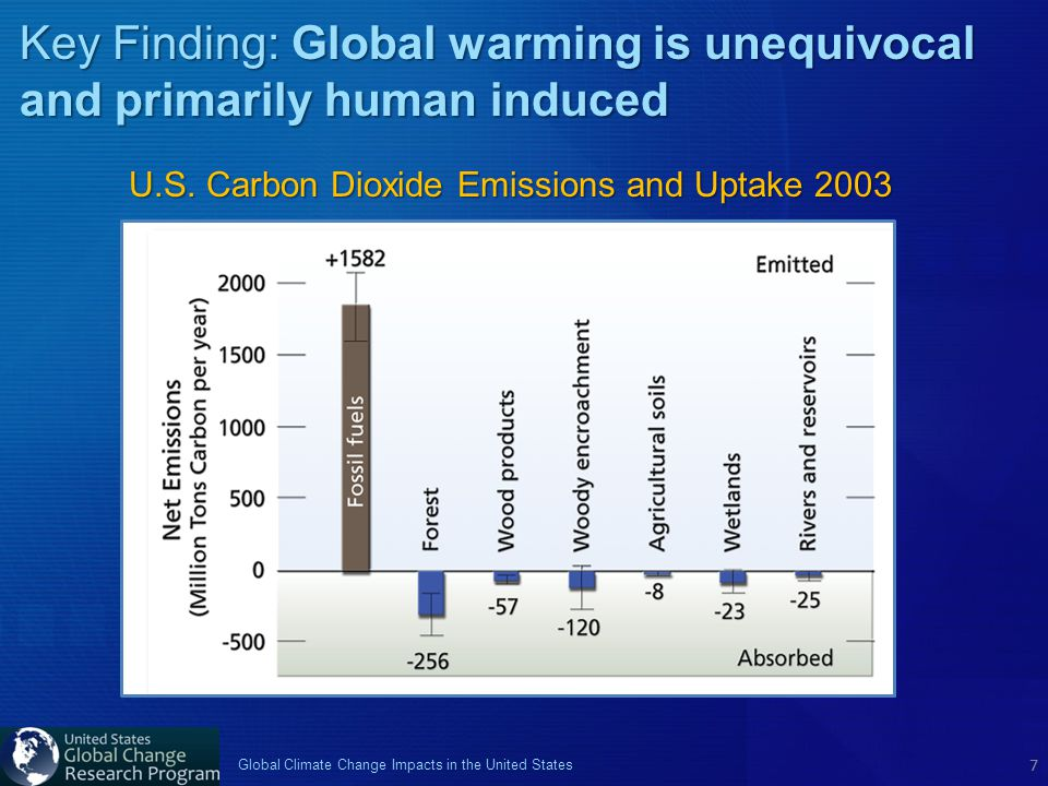 7 Global Climate Change Impacts in the United States 7 U.S. Carbon Dioxide Emissions and Uptake 2003 Key Finding: Global warming is unequivocal and pr