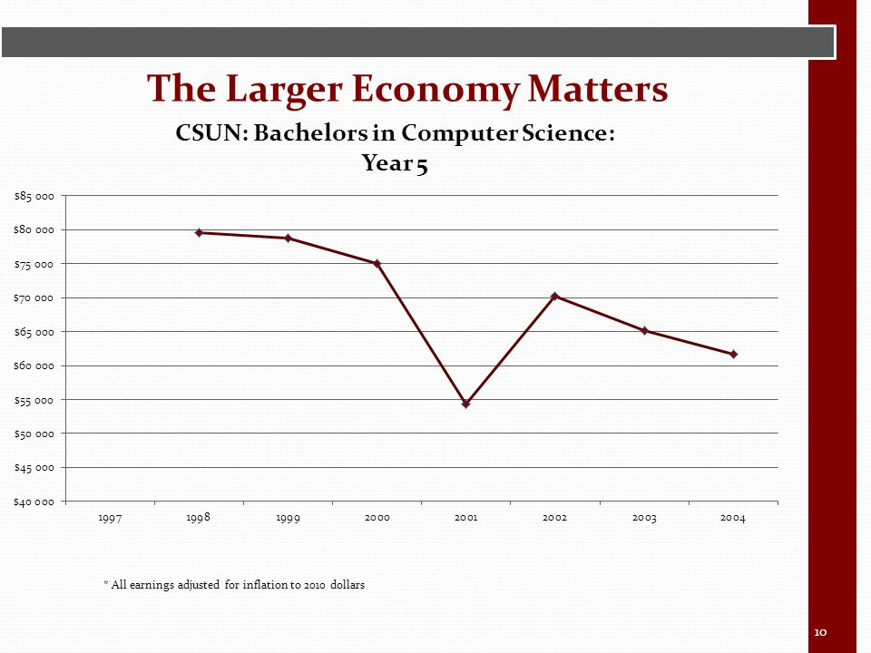The Larger Economy Matters 10