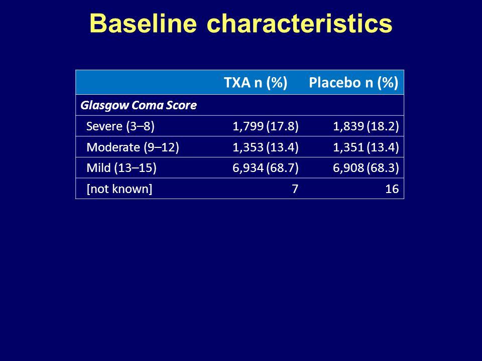 TXA n (%)Placebo n (%) Glasgow Coma Score Severe (3–8)1,799 (17.8)1,839 (18.2) Moderate (9–12)1,353 (13.4)1,351 (13.4) Mild (13–15)6,934 (68.7)6,908 (68.3) [not known]716 Baseline characteristics