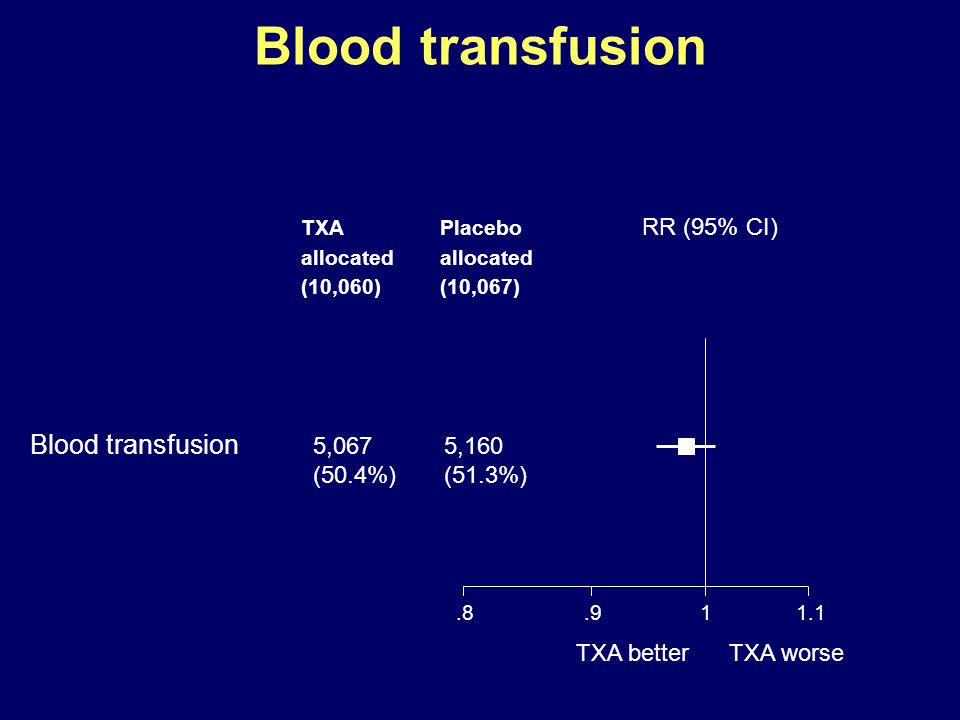 RR (95% CI) Blood transfusion Blood transfusion 5,067 5,160 (50.4%)(51.3%) TXA worseTXA better TXA allocated (10,060) Placebo allocated (10,067) 1.8.9