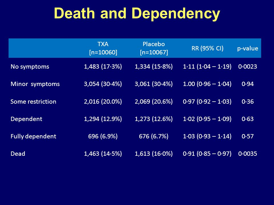 Death and Dependency TXA [n=10060] Placebo [n=10067] RR (95% CI)p-value No symptoms1,483 (17·3%)1,334 (15·8%)1·11 (1·04 – 1·19)0·0023 Minor symptoms3,