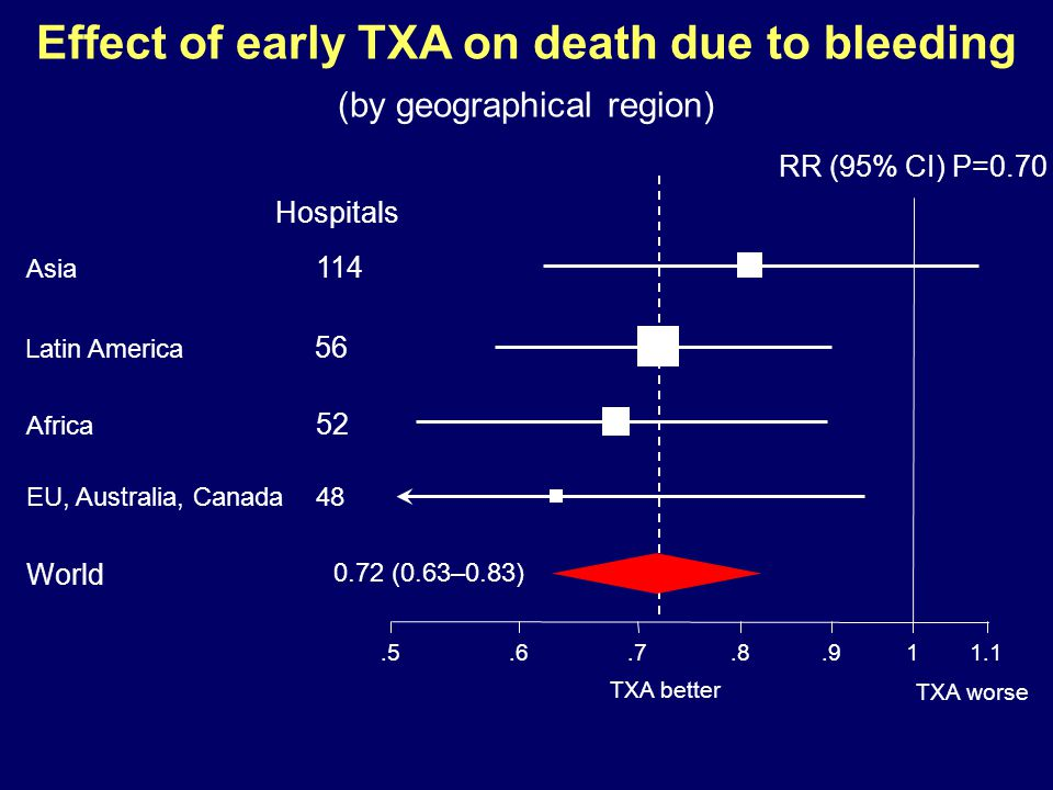 Effect of early TXA on death due to bleeding (by geographical region) EU, Australia, Canada48 Asia 114 Latin America 56 Africa 52 World RR (95% CI) P=