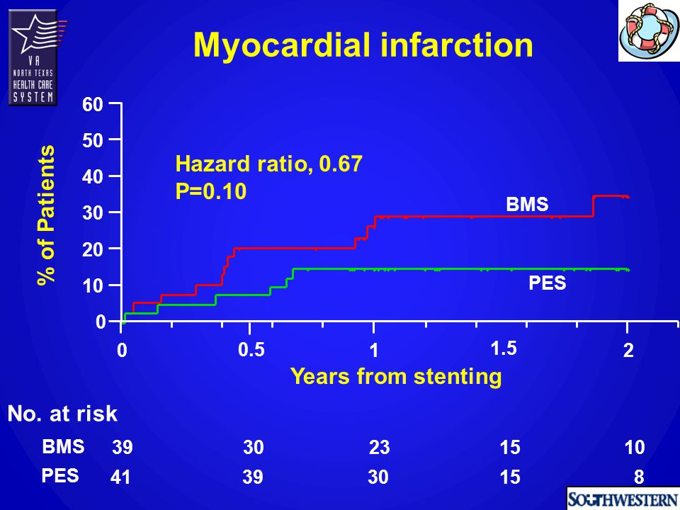 No. at risk BMS PES 39 41 30 39 23 30 15 10 8 Myocardial infarction 0 10 20 30 40 50 60 % of Patients Years from stenting PES BMS Hazard ratio, 0.67 P