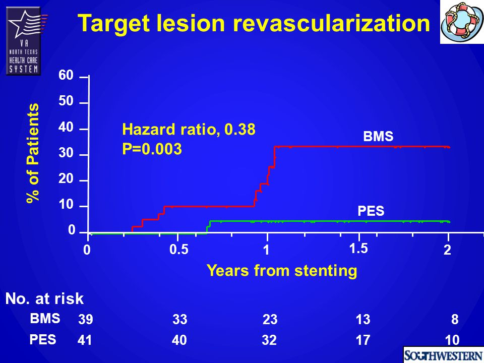 0 10 20 30 40 50 60 Hazard ratio, 0.38 P=0.003 012 No. at risk BMS PES 39 41 33 40 23 32 13 17 8 10 0.5 1.5 Years from stenting Target lesion revascul