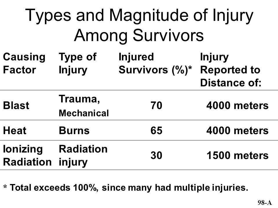 Types and Magnitude of Injury Among Survivors Causing Factor Type of Injury Injured Survivors (%)* Injury Reported to Distance of: Blast Trauma, Mechanical 704000 meters HeatBurns654000 meters Ionizing Radiation Radiation injury 301500 meters * Total exceeds 100%, since many had multiple injuries.