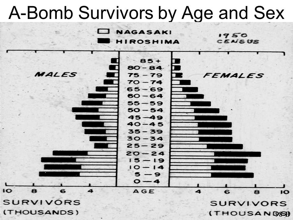 A-Bomb Survivors by Age and Sex 98-B