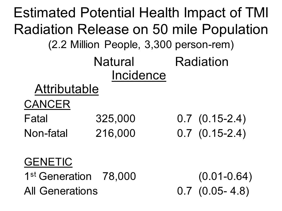 Estimated Potential Health Impact of TMI Radiation Release on 50 mile Population (2.2 Million People, 3,300 person-rem) Natural Radiation Incidence Attributable CANCER Fatal 325,000 0.7 (0.15-2.4) Non-fatal 216,000 0.7 (0.15-2.4) GENETIC 1 st Generation 78,000 (0.01-0.64) All Generations 0.7 (0.05- 4.8)