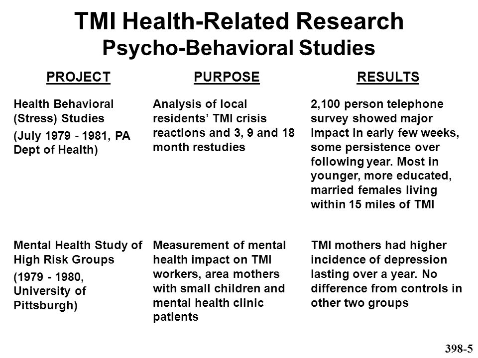 TMI Health-Related Research Psycho-Behavioral Studies PROJECTPURPOSERESULTS Health Behavioral (Stress) Studies (July 1979 - 1981, PA Dept of Health) Analysis of local residents' TMI crisis reactions and 3, 9 and 18 month restudies 2,100 person telephone survey showed major impact in early few weeks, some persistence over following year.