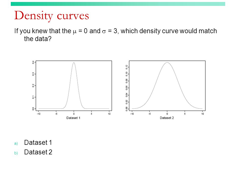Density curves If you knew that the  = 0 and  = 3, which density curve would match the data.