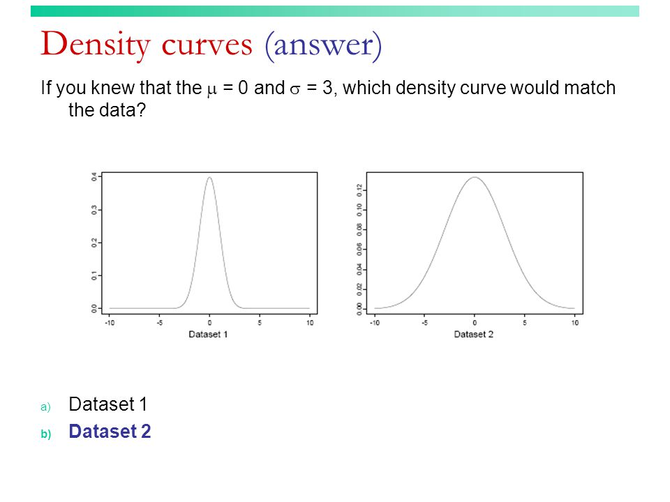 Density curves (answer) If you knew that the  = 0 and  = 3, which density curve would match the data.
