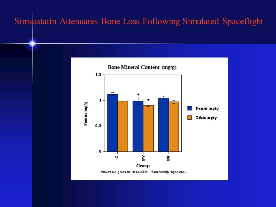 Simvastatin Attenuates Bone Loss Following Simulated Spaceflight