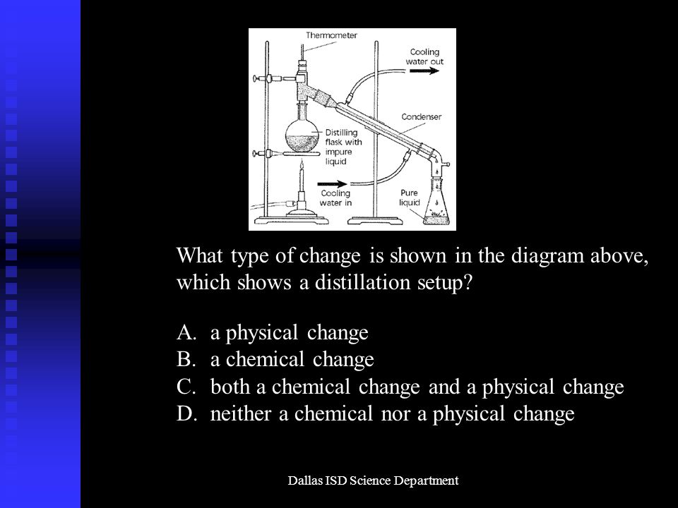 Dallas ISD Science Department What type of change is shown in the diagram above, which shows a distillation setup.