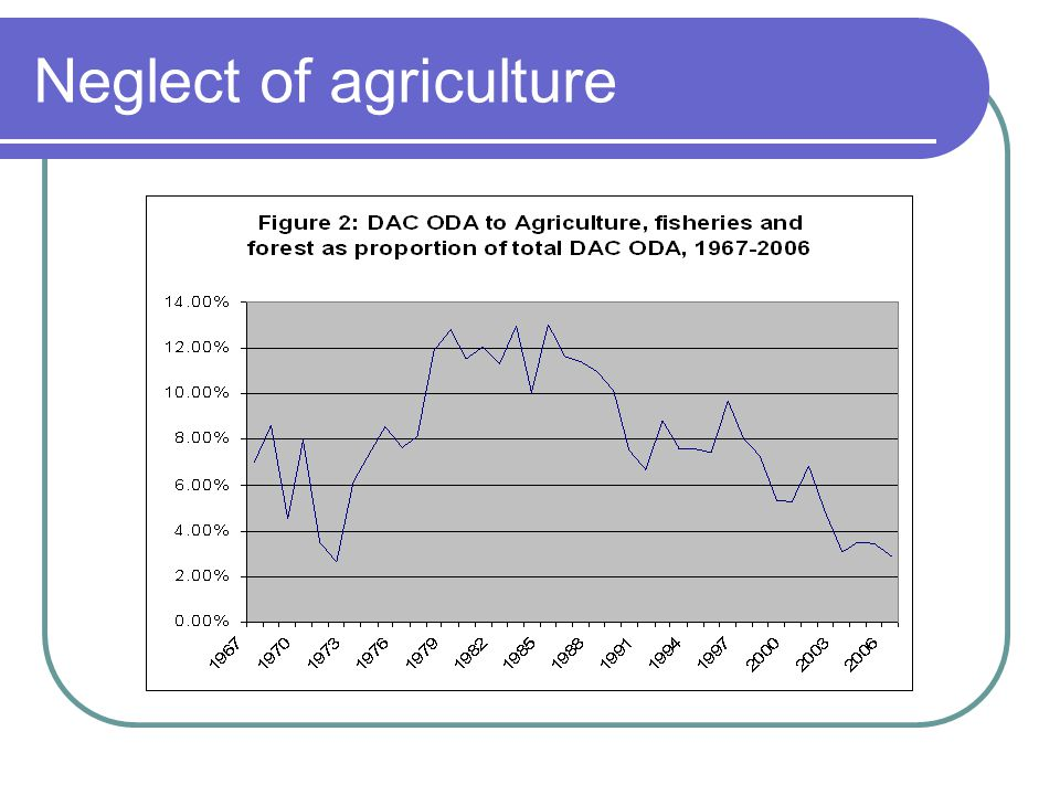 Issues in agriculture (cont'd) The continent went from being a net food exporter to being a net food importer in 1988.
