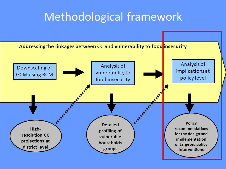 Methodological framework High- resolution CC projections at district level Detailed profiling of vulnerable households groups Policy recommendations for the design and implementation of targeted policy interventions Downscaling of GCM using RCM Analysis of vulnerability to food insecurity Analysis of implications at policy level Addressing the linkages between CC and vulnerability to food insecurity