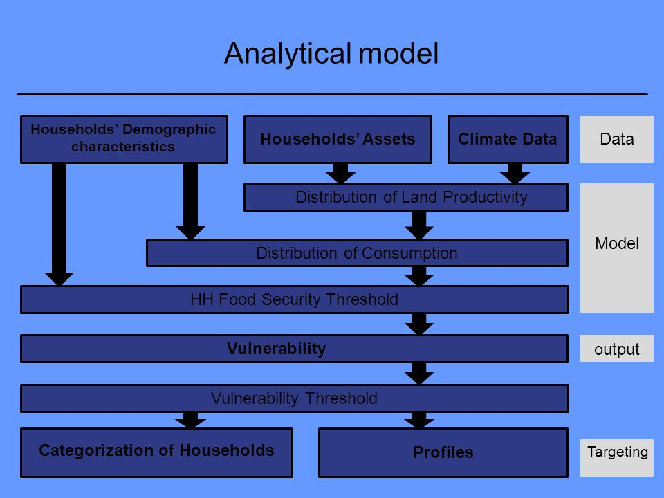 Analytical model Households' Demographic characteristics Climate DataHouseholds' Assets Distribution of Land Productivity Distribution of Consumption HH Food Security Threshold Vulnerability Categorization of Households Profiles Vulnerability Threshold Data Model output Targeting
