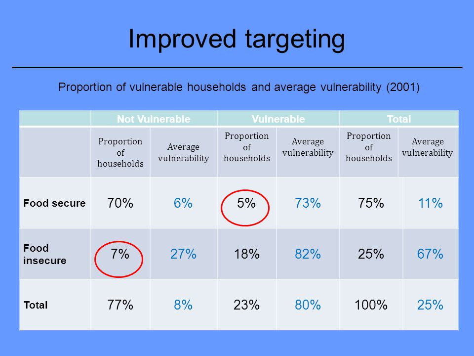 Improved targeting Proportion of vulnerable households and average vulnerability (2001) Not VulnerableVulnerableTotal Proportion of households Average vulnerability Proportion of households Average vulnerability Proportion of households Average vulnerability Food secure 70%6%5%73%75%11% Food insecure 7%27%18%82%25%67% Total 77%8%23%80%100%25%