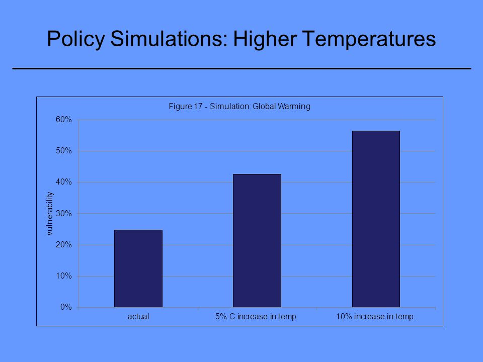 Policy Simulations: Higher Temperatures