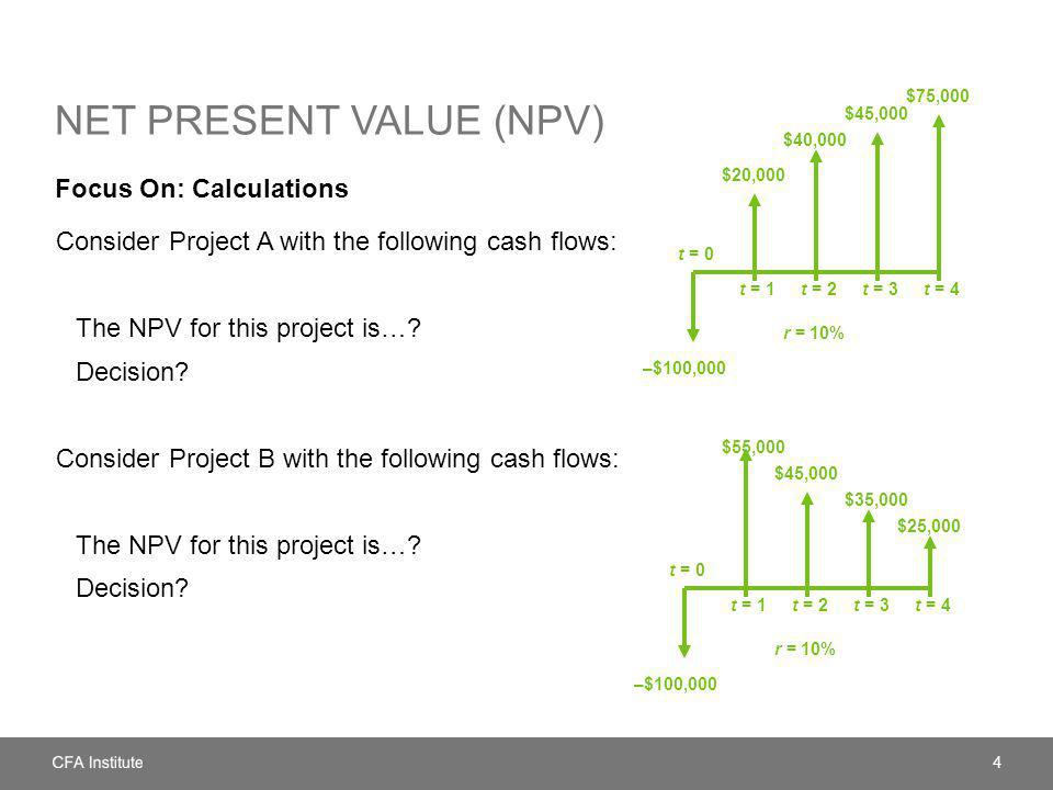 NET PRESENT VALUE (NPV) Focus On: Calculations Consider Project A with the following cash flows: The NPV for this project is….