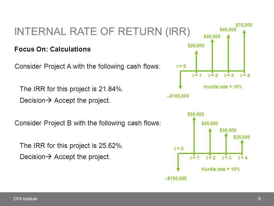 INTERNAL RATE OF RETURN (IRR) Focus On: Calculations Consider Project A with the following cash flows: The IRR for this project is 21.84%.