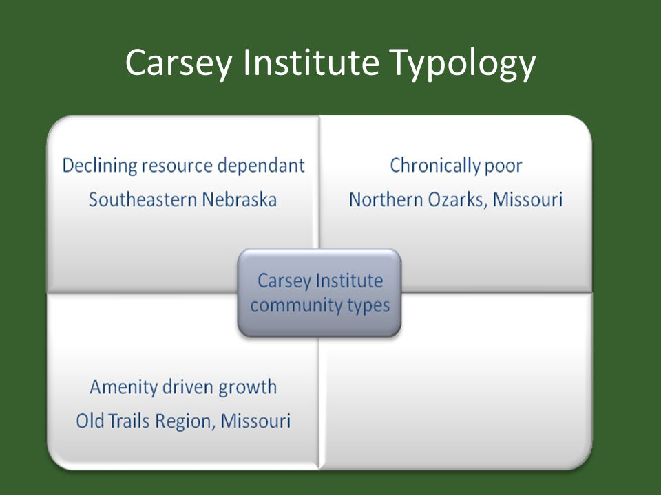 Carsey Institute Typology