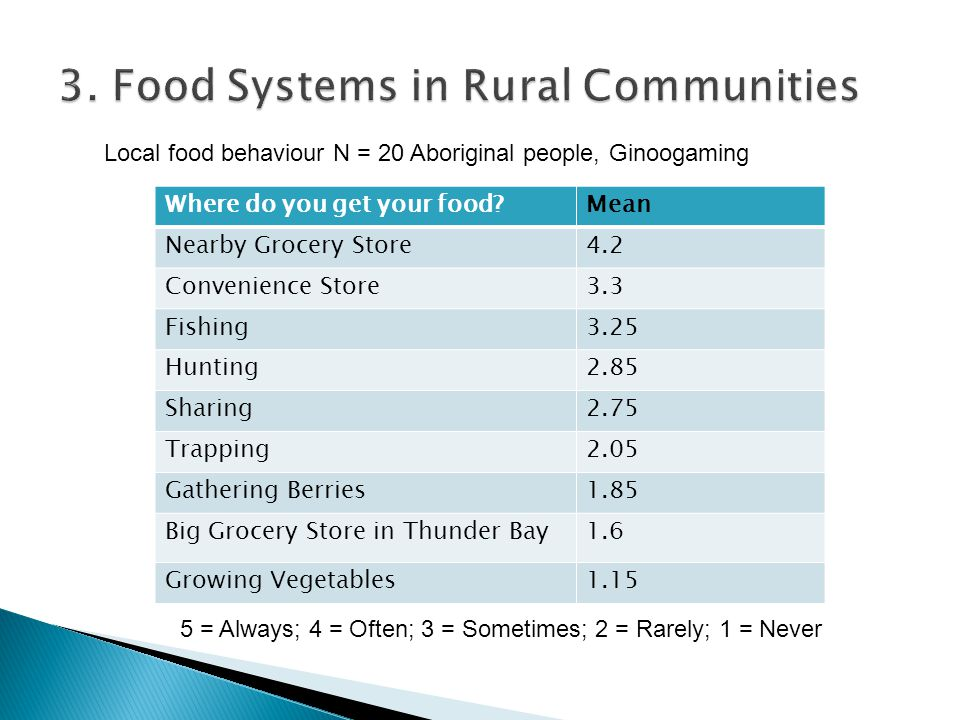 3. Food Systems in Rural Communities Where do you get your food?Mean Nearby Grocery Store4.2 Convenience Store3.3 Fishing3.25 Hunting2.85 Sharing2.75