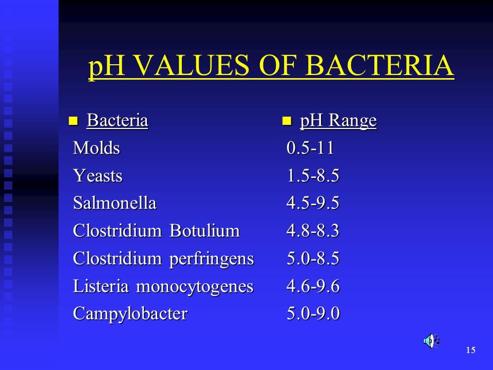 15 pH VALUES OF BACTERIA Bacteria Bacteria Molds Molds Yeasts Yeasts Salmonella Salmonella Clostridium Botulium Clostridium Botulium Clostridium perfr