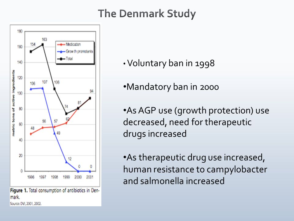 Voluntary ban in 1998 Mandatory ban in 2000 As AGP use (growth protection) use decreased, need for therapeutic drugs increased As therapeutic drug use increased, human resistance to campylobacter and salmonella increased
