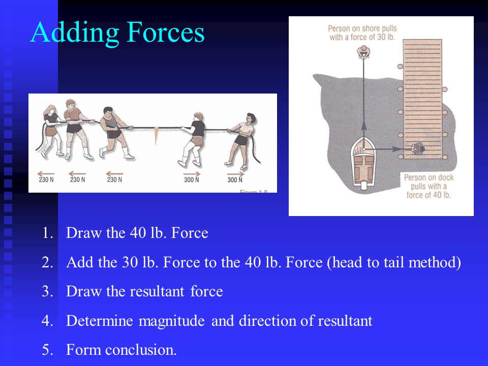 Adding Forces 1.Draw the 40 lb. Force 2.Add the 30 lb. Force to the 40 lb. Force (head to tail method) 3.Draw the resultant force 4.Determine magnitud