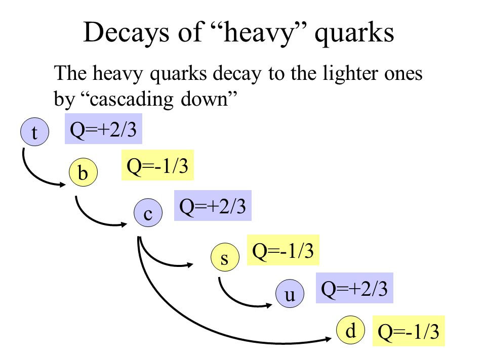"Decays of ""heavy"" quarks The heavy quarks decay to the lighter ones by ""cascading down"" t b c s u Q=+2/3 Q=-1/3 d"