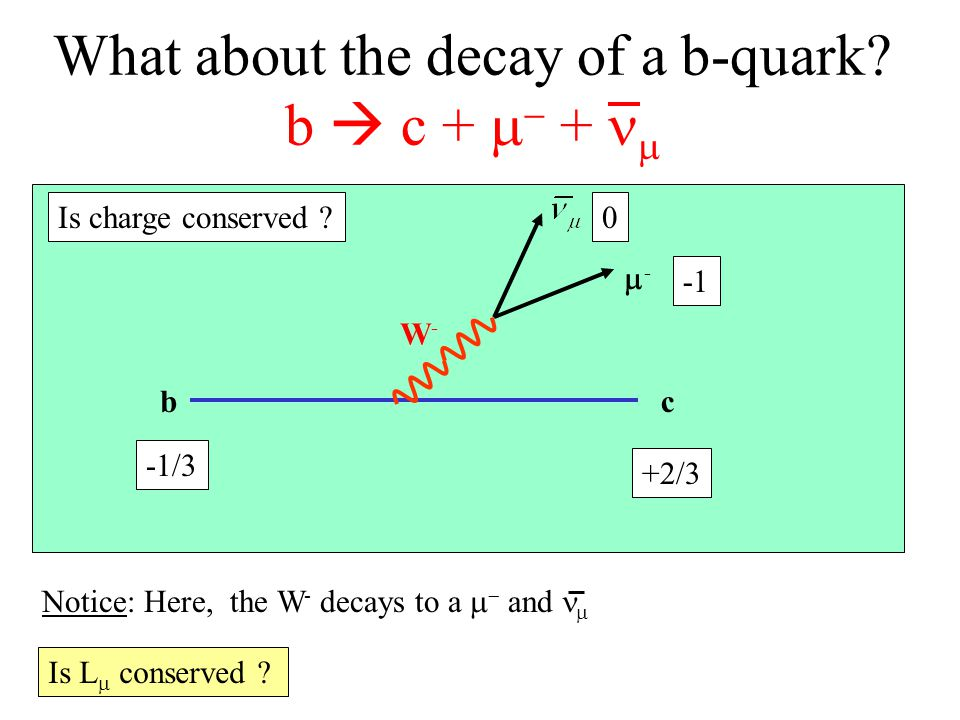 W-W- bc -- What about the decay of a b-quark. b  c +   +  -1/3 +2/3 0 Is charge conserved .
