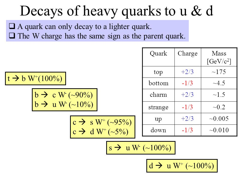 Decays of heavy quarks to u & d  A quark can only decay to a lighter quark.  The W charge has the same sign as the parent quark. t  b W + (100%) b