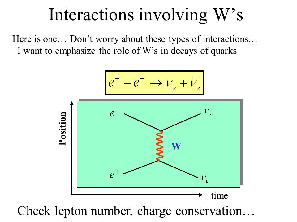 Interactions involving W's W-W- time Position e-e- e+e+ Check lepton number, charge conservation… Here is one… Don't worry about these types of interactions… I want to emphasize the role of W's in decays of quarks
