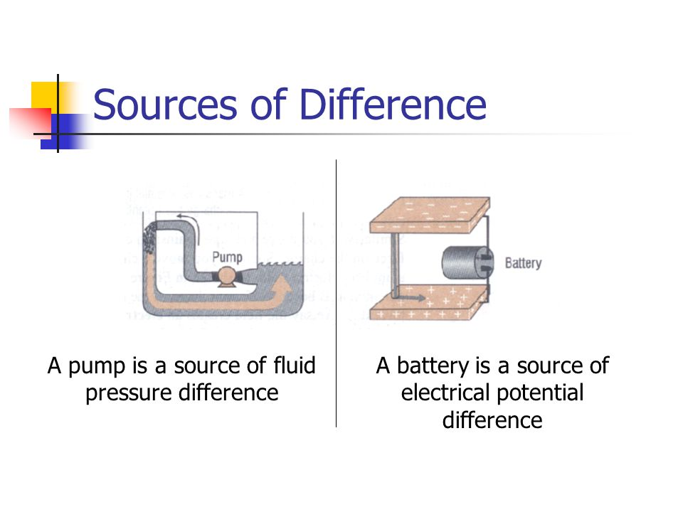Sources of Difference A pump is a source of fluid pressure difference A battery is a source of electrical potential difference