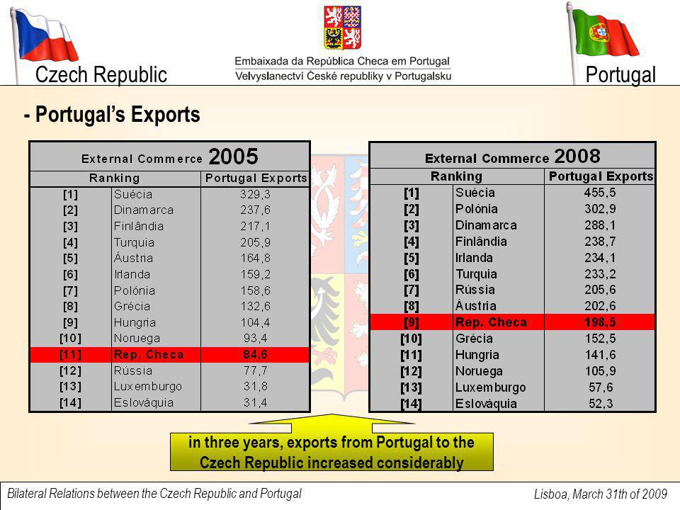 Czech Republic Lisboa, March 31th of 2009 Bilateral Relations between the Czech Republic and Portugal Portugal - Portugal's Exports in three years, ex
