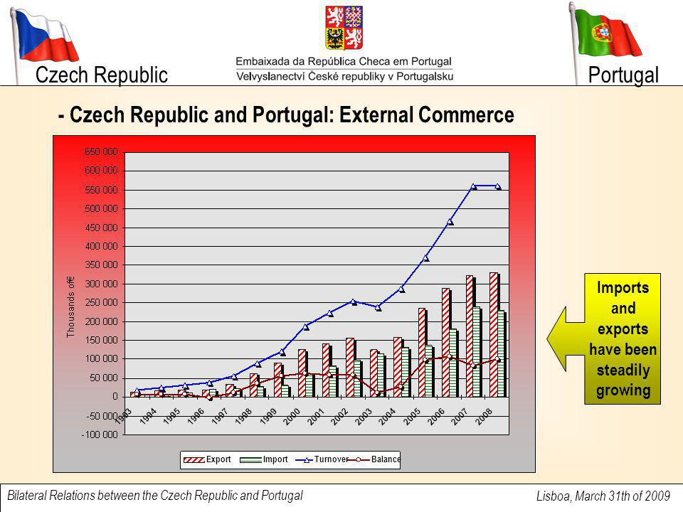 Czech Republic Lisboa, March 31th of 2009 Bilateral Relations between the Czech Republic and Portugal Portugal - Czech Imports from Portugal by Families of Commodities / Products