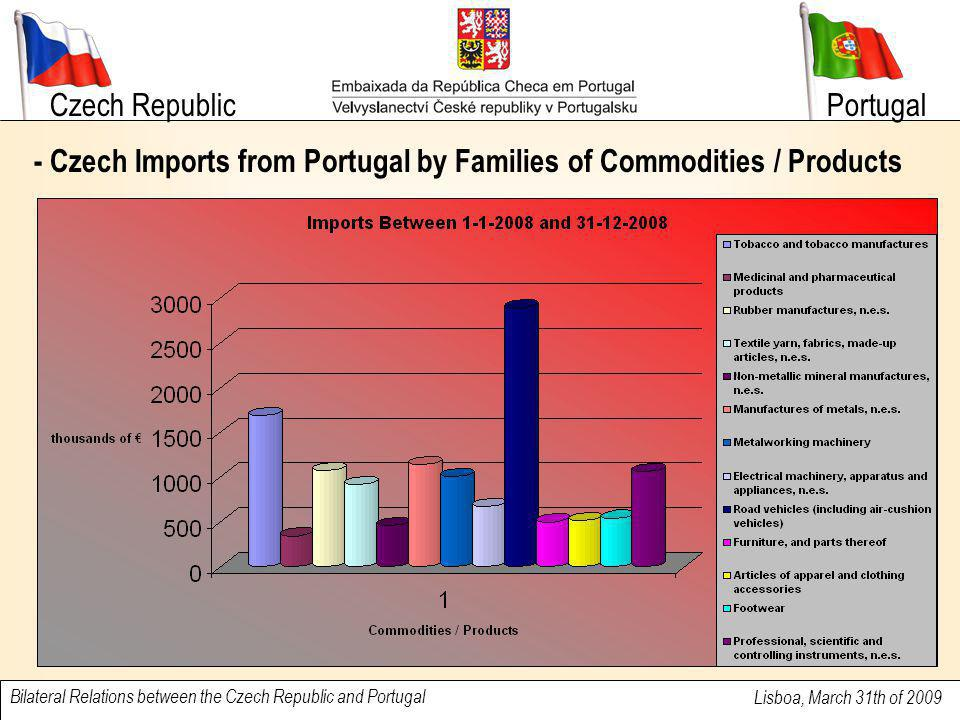Czech Republic Lisboa, March 31th of 2009 Bilateral Relations between the Czech Republic and Portugal Portugal - Czech Imports from Portugal by Famili