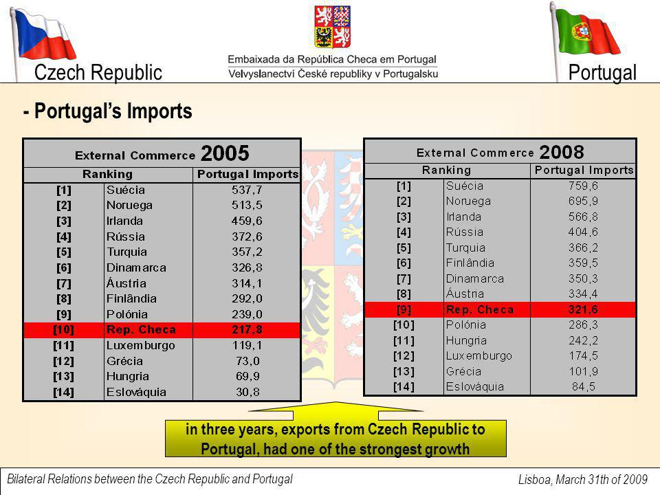 Czech Republic Lisboa, March 31th of 2009 Bilateral Relations between the Czech Republic and Portugal Portugal - Portugal's Imports in three years, exports from Czech Republic to Portugal, had one of the strongest growth