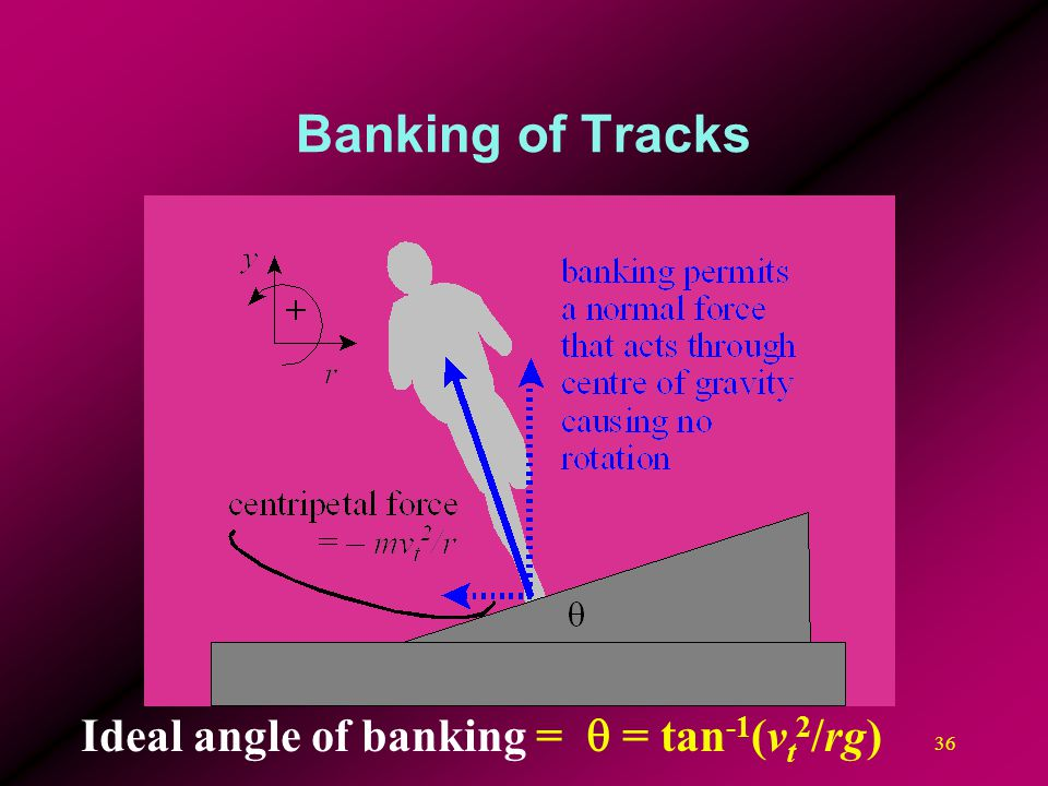 36 Banking of Tracks Ideal angle of banking = q = tan -1 (v t 2 /rg)