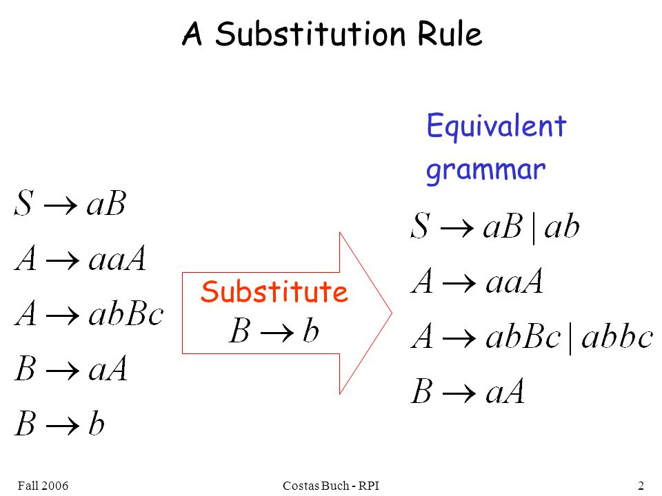 Fall 2006Costas Buch - RPI2 A Substitution Rule Substitute Equivalent grammar