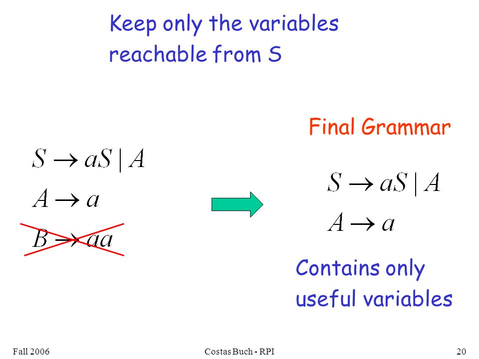 Fall 2006Costas Buch - RPI20 Keep only the variables reachable from S Final Grammar Contains only useful variables